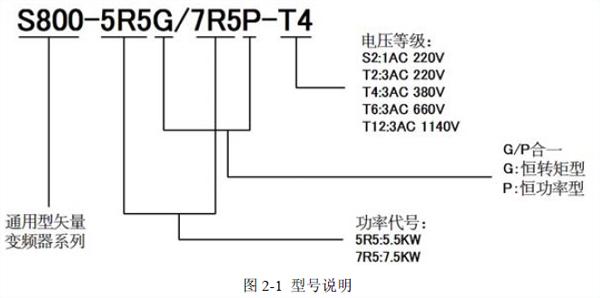 列变频器_西尔康s800系列变频器厂家价格abb变频器